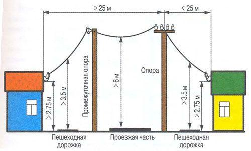 Установка электрических столбов нормы